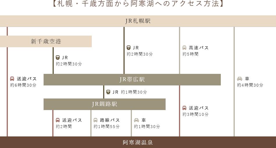 札幌・千歳方面から阿寒湖へのアクセス方法